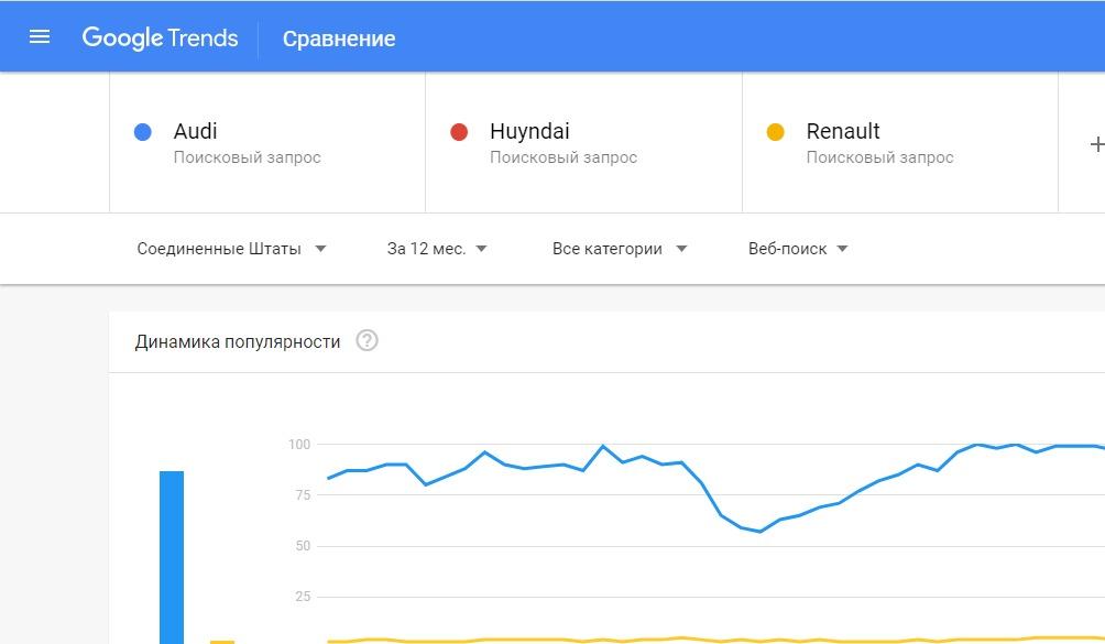 управление репутацией компании SERM Google trends