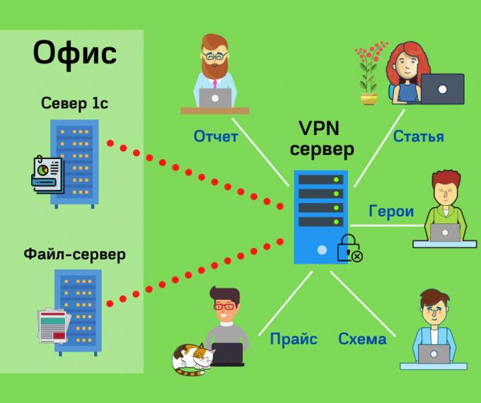VPN. Бесплатное дополнение для виртуального сервера